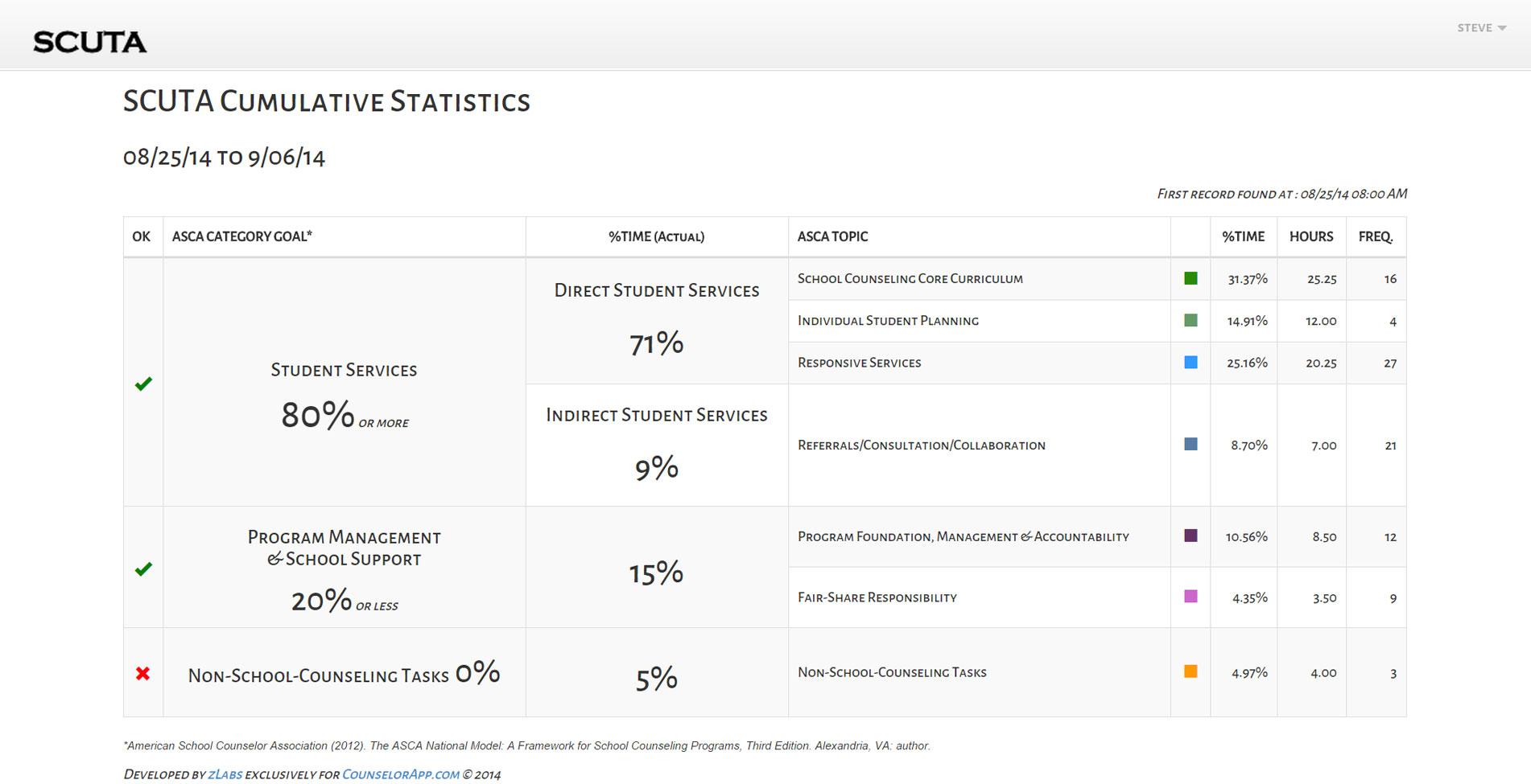 SCUTA-Cumulative Statistics