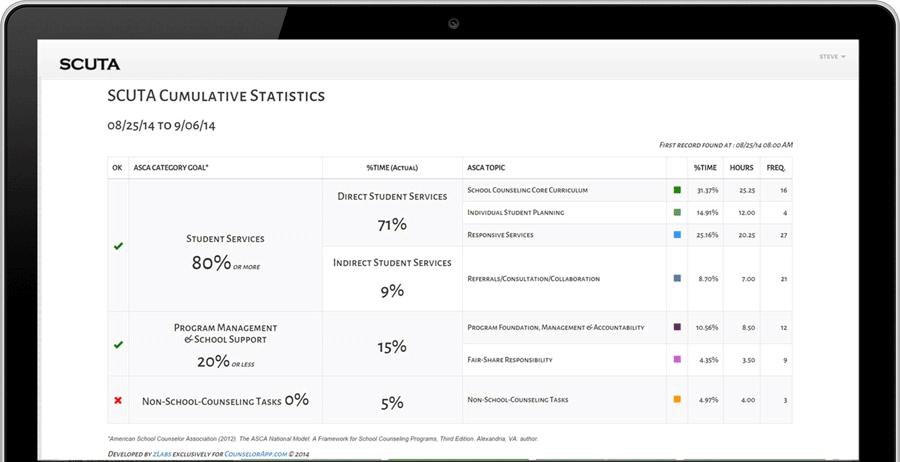 SCUTA-Statistics